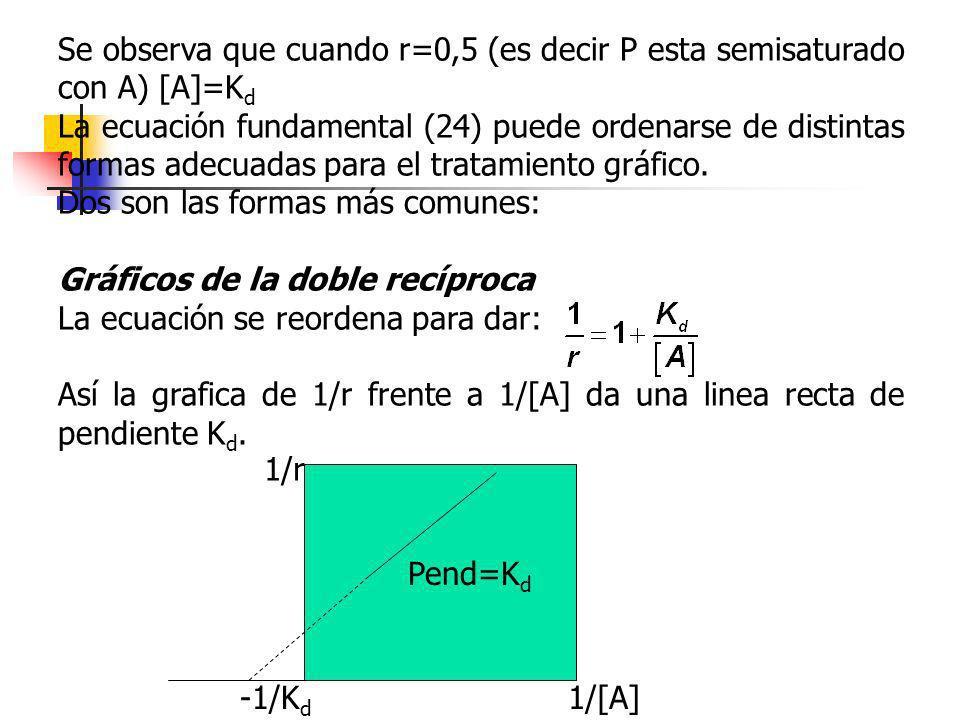 Se observa que cuando r=0,5 (es decir P esta semisaturado con A) [A]=Kd